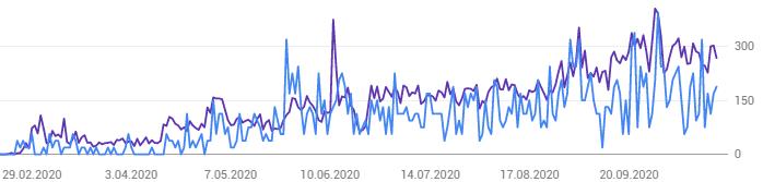 9 aylık büyüme grafiği